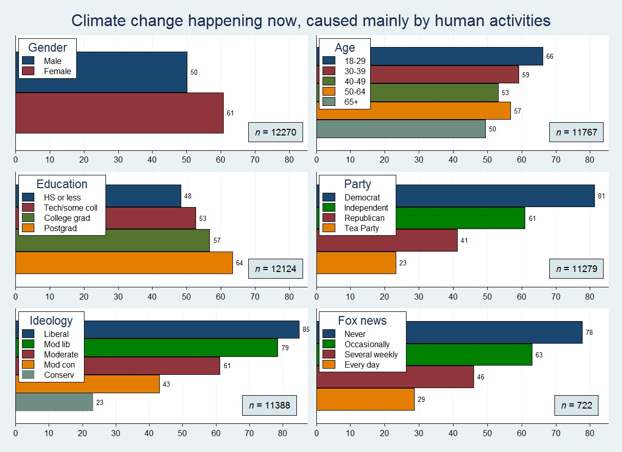 NH study: Education and politics have a messy effect on climate change opinions