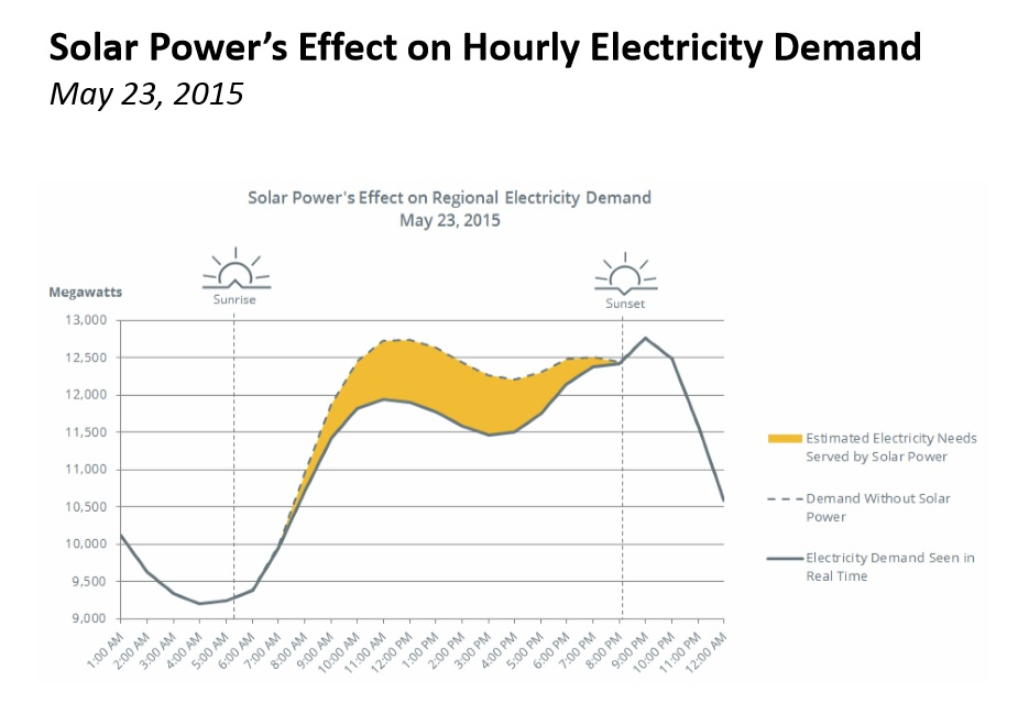 Solar is no longer trivial in New England's power grid