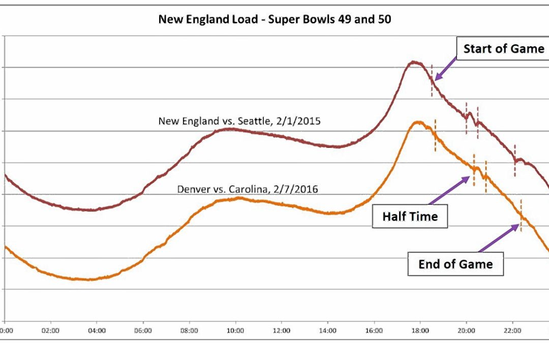You can see Super Bowl halftime in New England's power usage