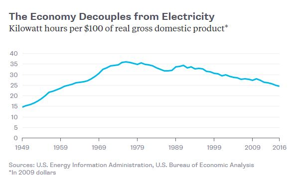 Electricity is really important – but maybe not as important as it used to be