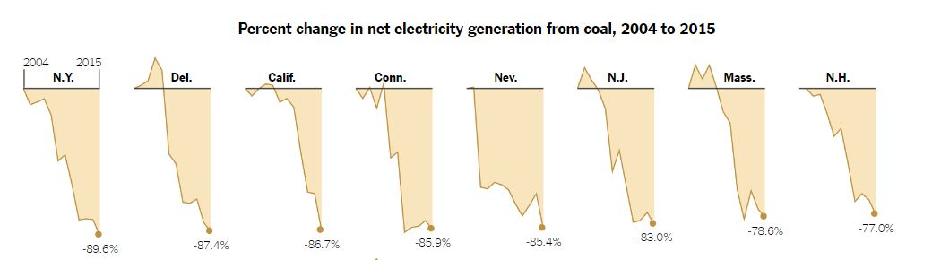 Coal and Power, I: Use of coal to create electricity in N.H. has plummeted