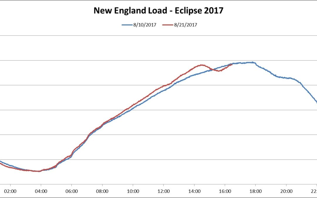 The eclipse was a blip, but a noticeable one, for New England solar power