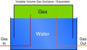 From wikipedia: How gas was stored inside a gasholder building, under a floating cap. The building surrounded the entire arrangement.