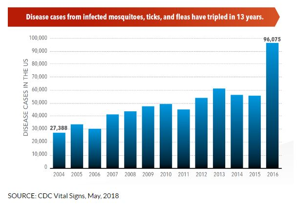 CDC: Diseases from mosquito, tick, flea bites more than tripled from 2004
