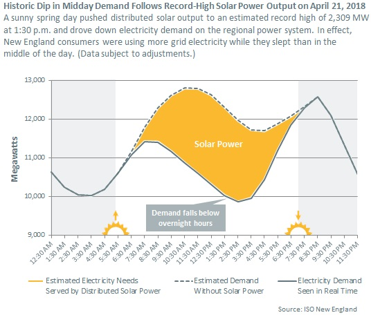 This is a first: Due to solar panels, New England used more grid power at night than midday