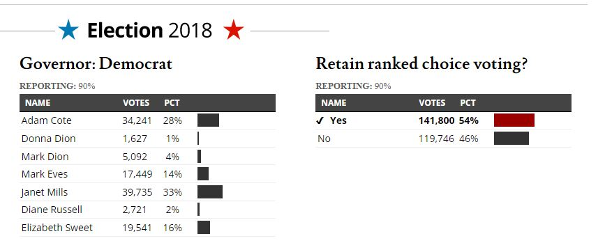 Ranked choice voting survives in Maine and is already ...