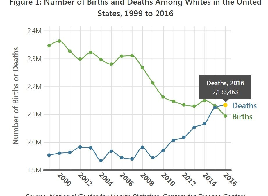 More whites are dying than being born in 26 states