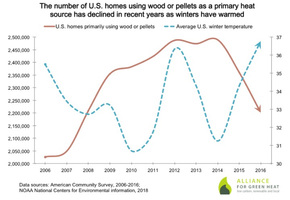 Fewer homes are heating with wood or pellets – is it warmer winters or the rise in heat pumps?