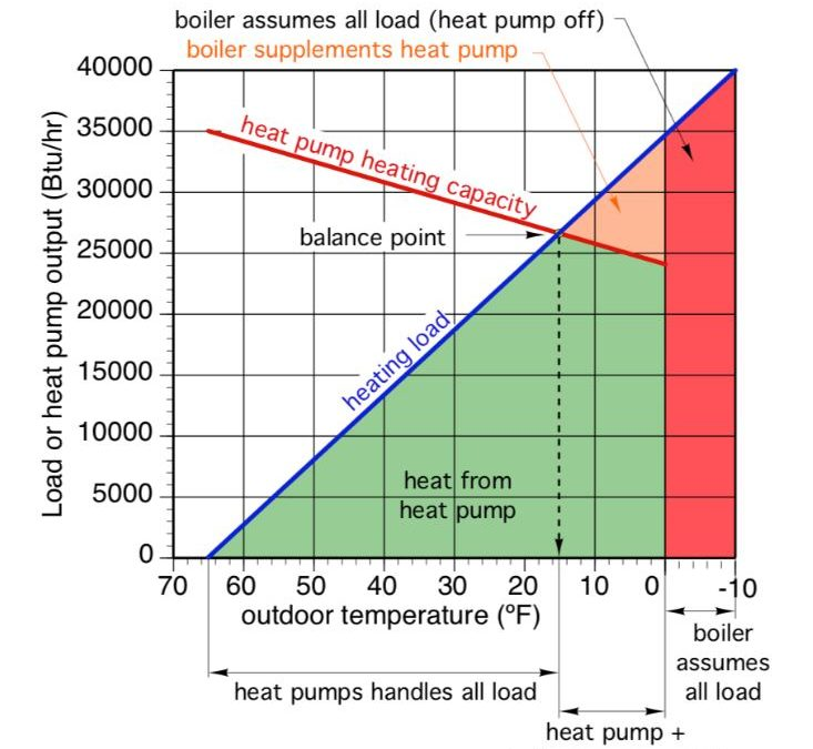 Do all heat pumps really work in an N.H. winter? (updated)
