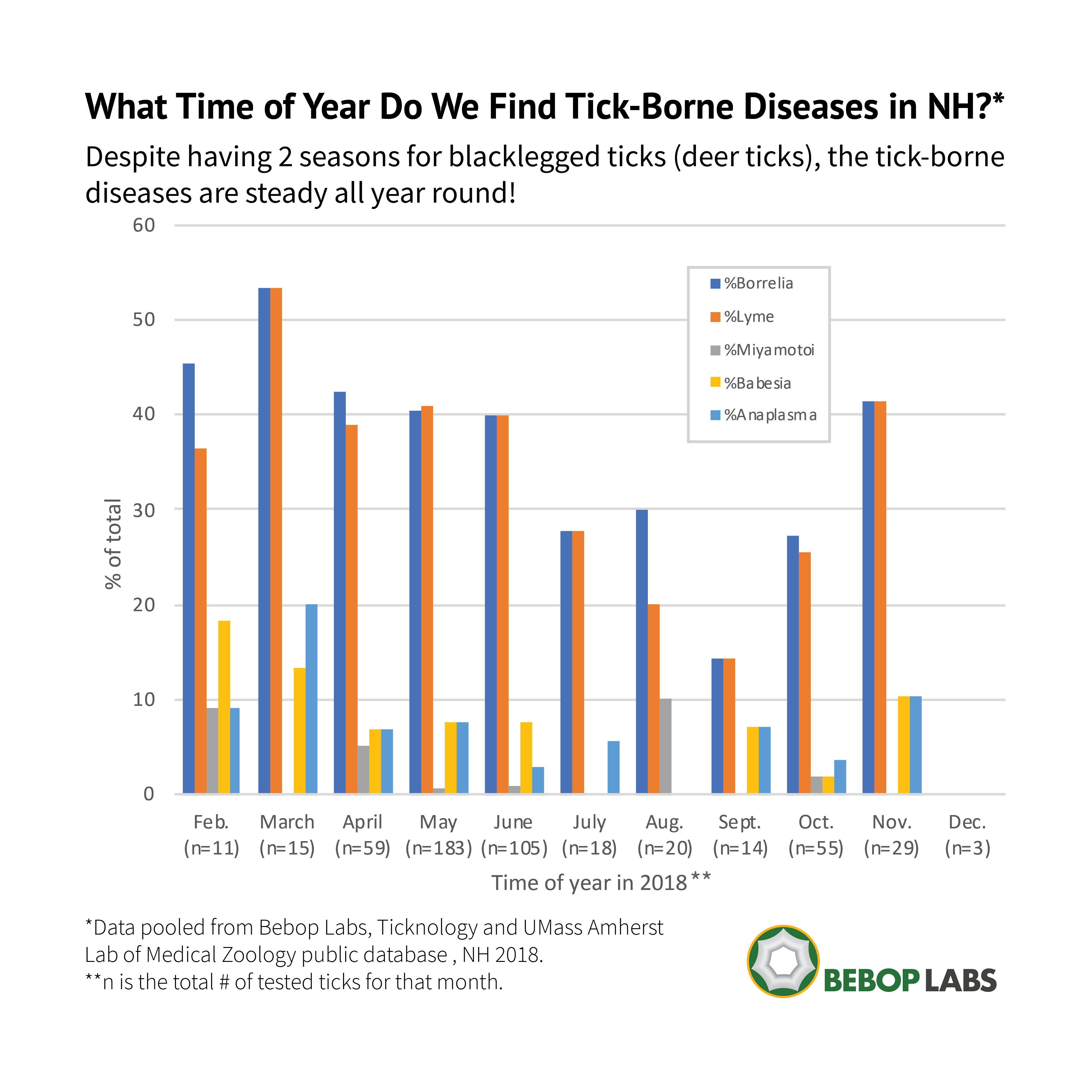 There's very little seasonal variation in the diseases that ticks carry. Chart by Sharon McElroy—BeBop Labs