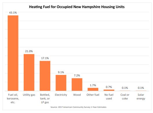 If we're going to decarbonize New Hampshire, home heating is a big problem