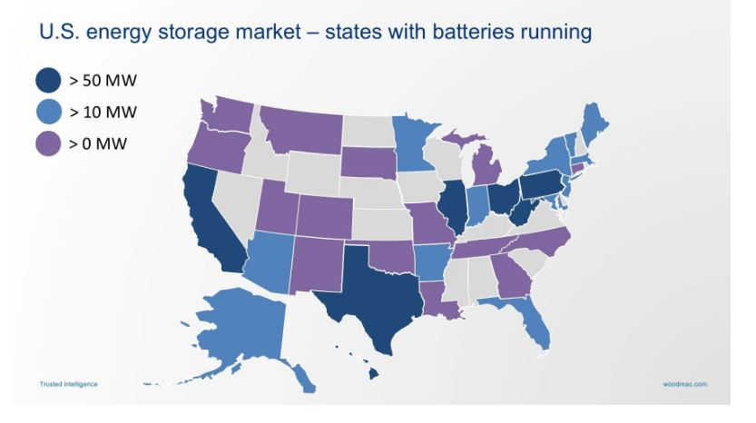 On battery storage, N.H. isn't even in the race