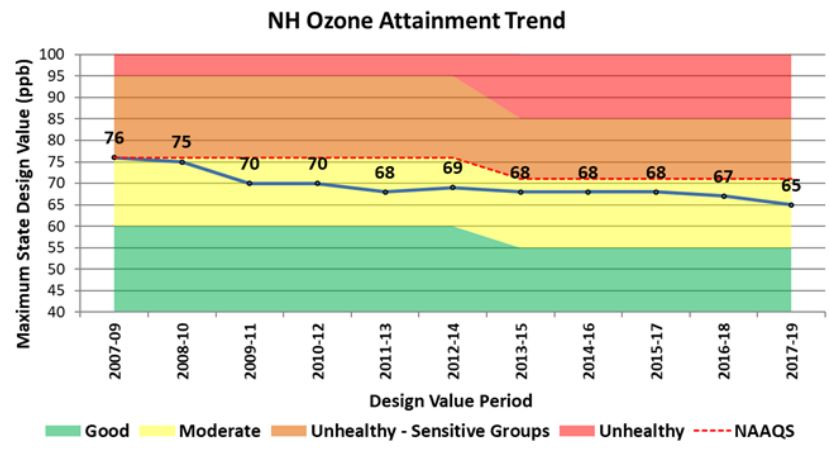 We're doing pretty well at reducing ground-level ozone