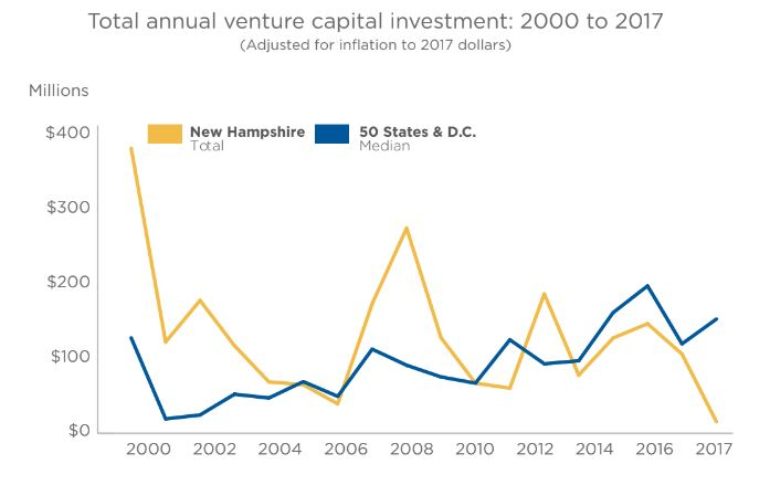 R&D spending has gone up a lot in New Hampshire, but venture capital investment has nose-dived