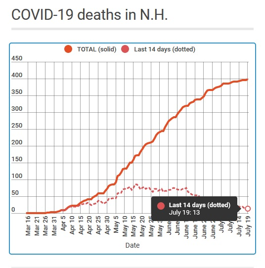 COVID tracking numbers remain good but slow test results are a concern