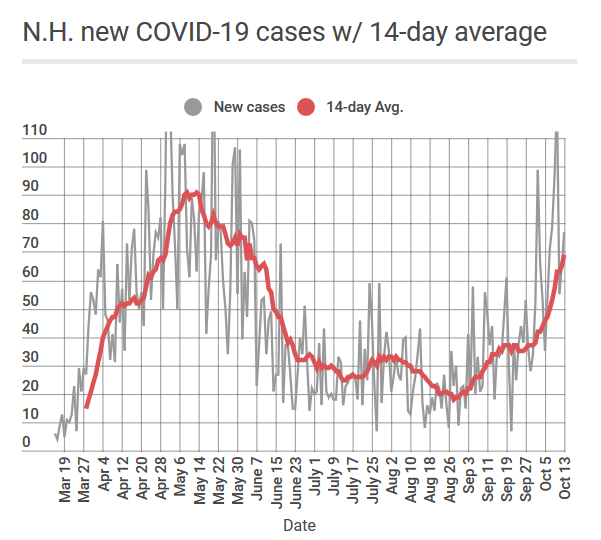 COVID cases rising fast in N.H. as colder weather arrives