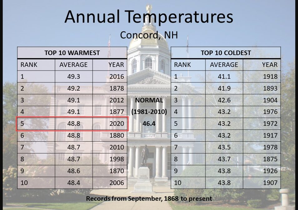 Concord hasn't had a really cold year since Jimmy Carter was president