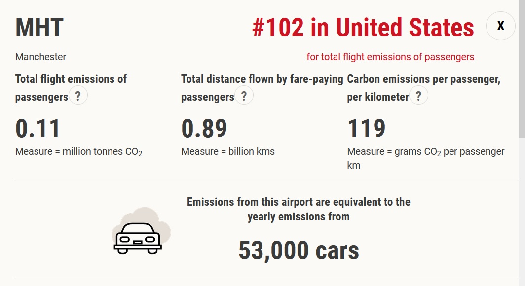 Estimate: When it comes to CO2, Manchester airport  takeoffs = 1/9 of all the cars in the state